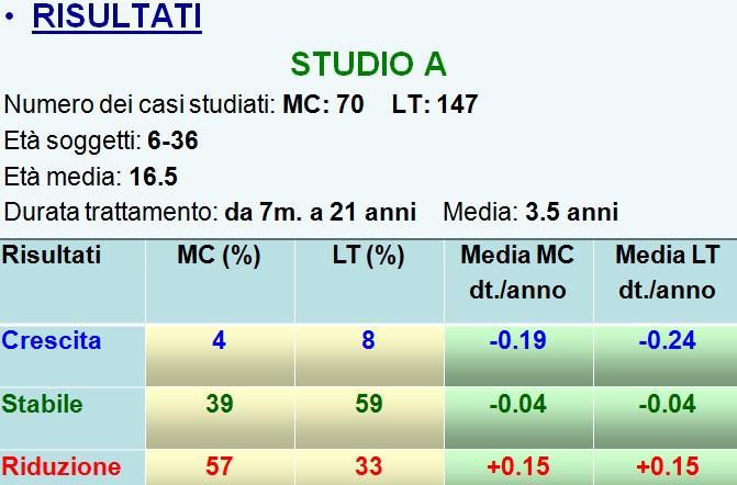 Risultati studio A _ Mirante